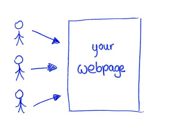 Online Marketing Ihre Webseite Als Visitenkarte Im Internet